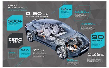 Jaguar以I-Pace Concept 進軍電動車領域